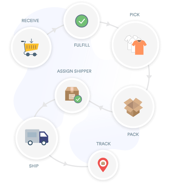 eCommerce order management software