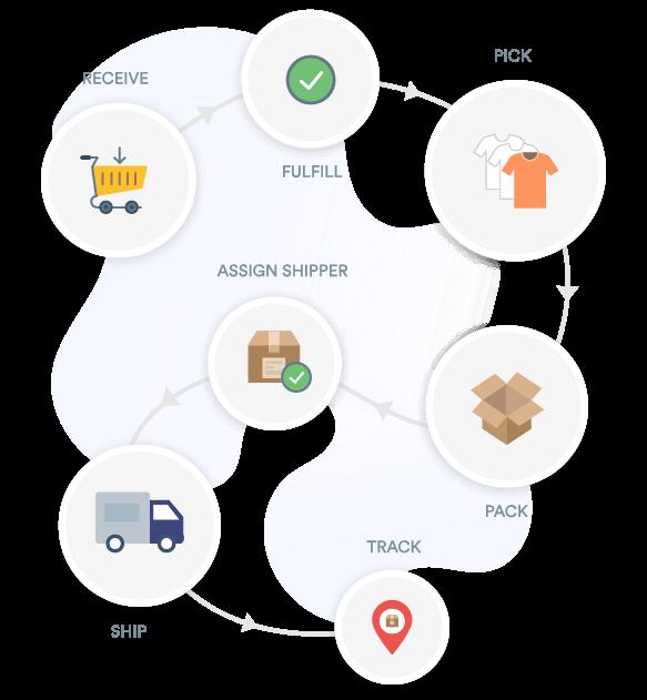 eCommerce order management software