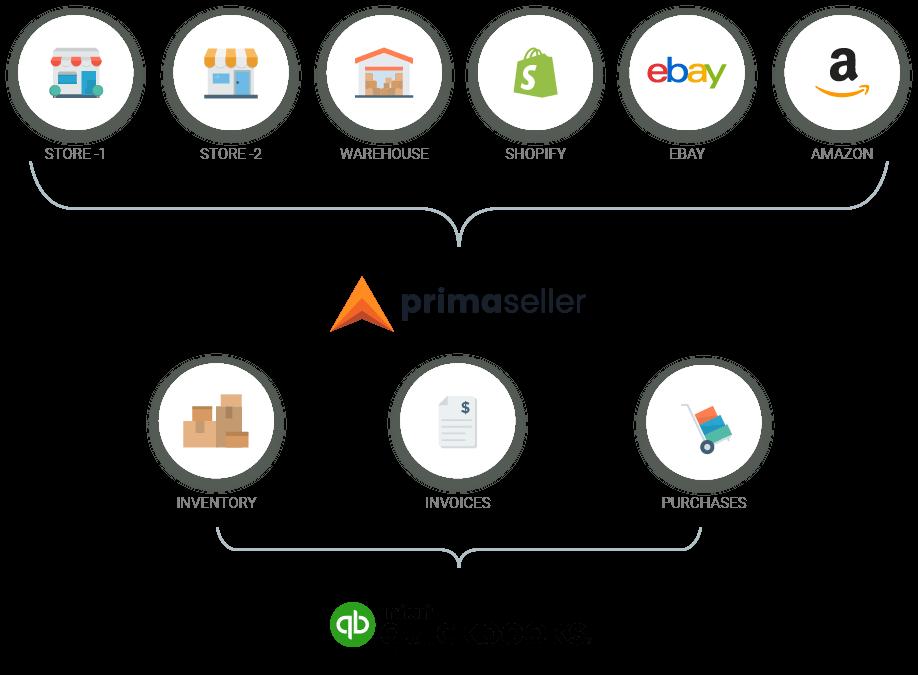 integrate quickbooks with pos, Etsy, amazon, ebay, magento, shopify, WooCommerce, BigCommerce and inventory