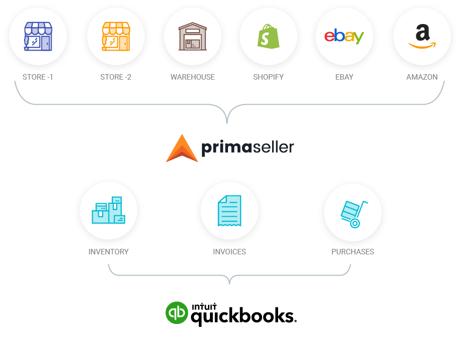 integrate quickbooks with pos, Etsy, amazon, ebay, magento, shopify, WooCommerce, BigCommerce and inventory
