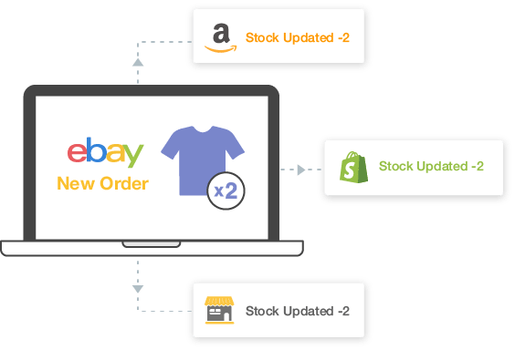 Primaseller Shopify inventory management and order processing software