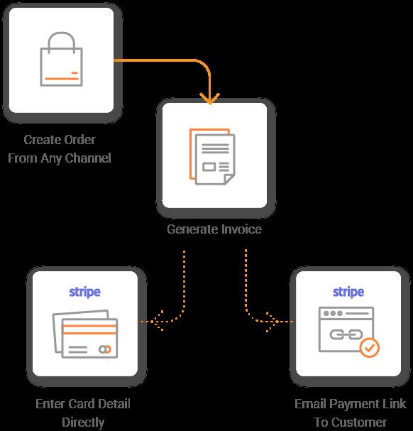 stripe payment flow