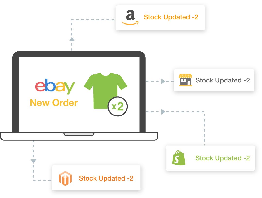 amazon, ebay, etsy, bigcommerce, shopify, magento, and woocommerce inventory management software