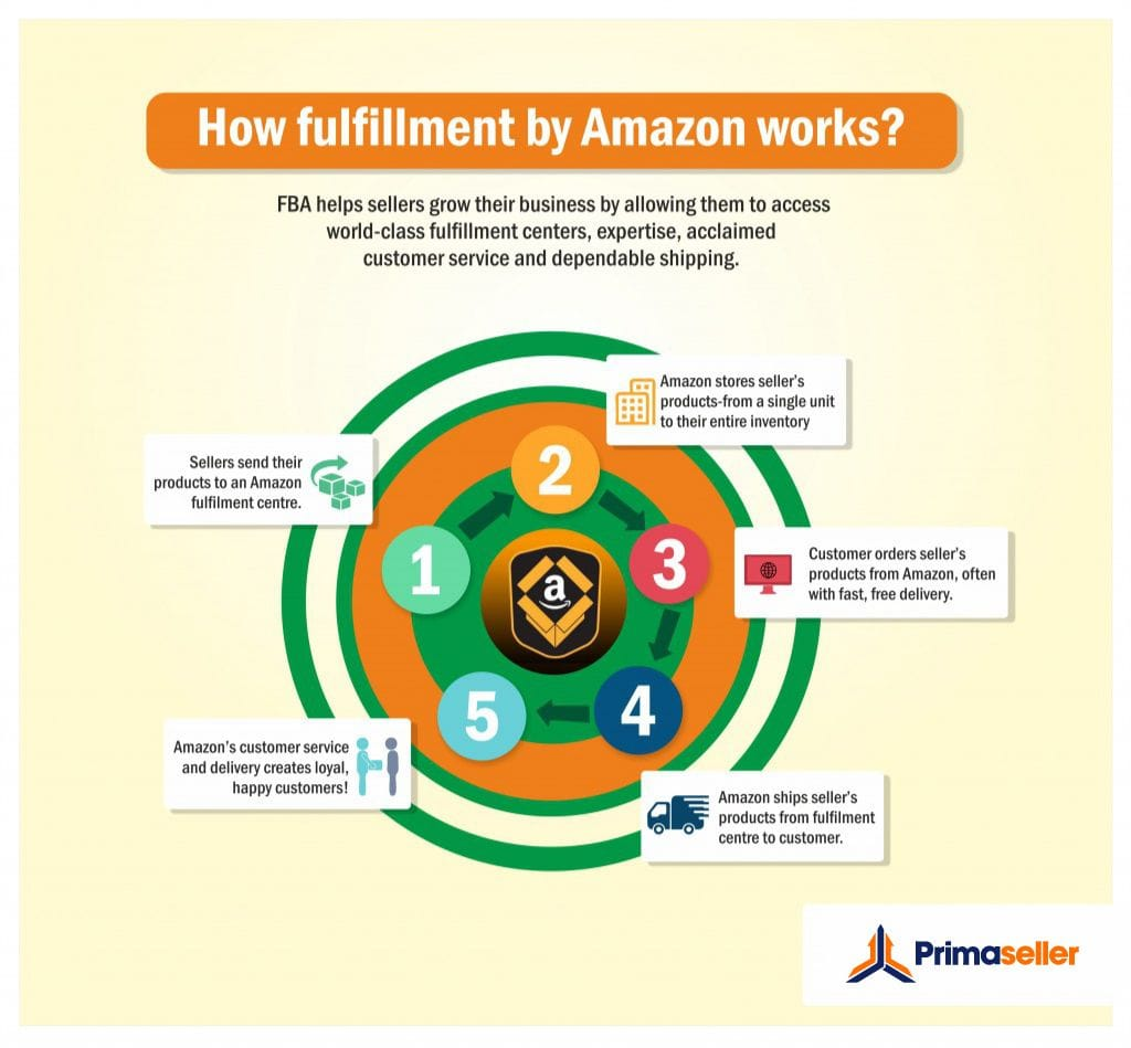 fulfillment by amazon works