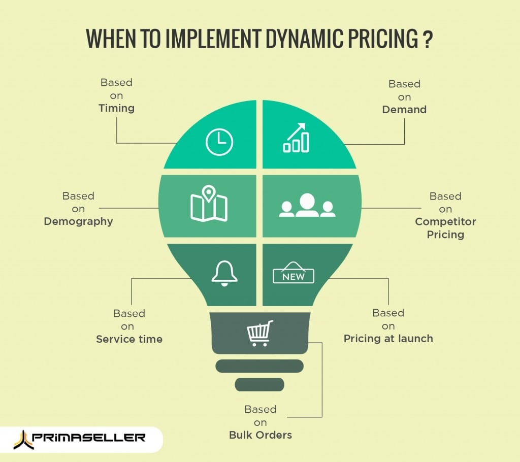 Demand Oriented Pricing