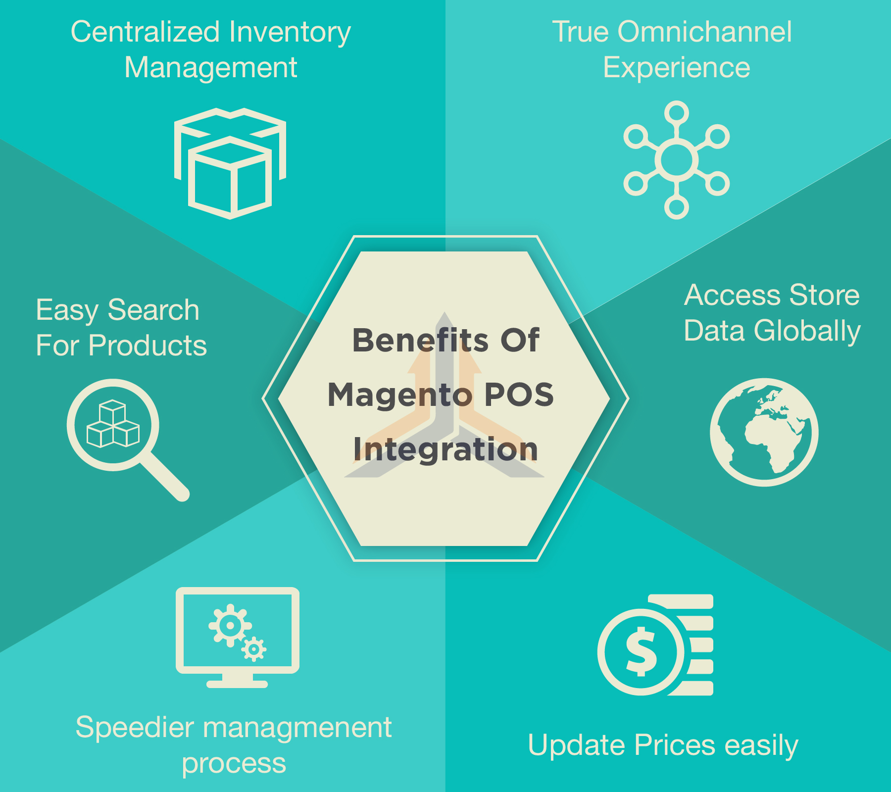 magento pos integration