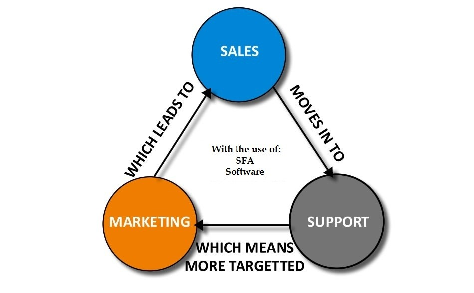 Use of Sales Force Automation software