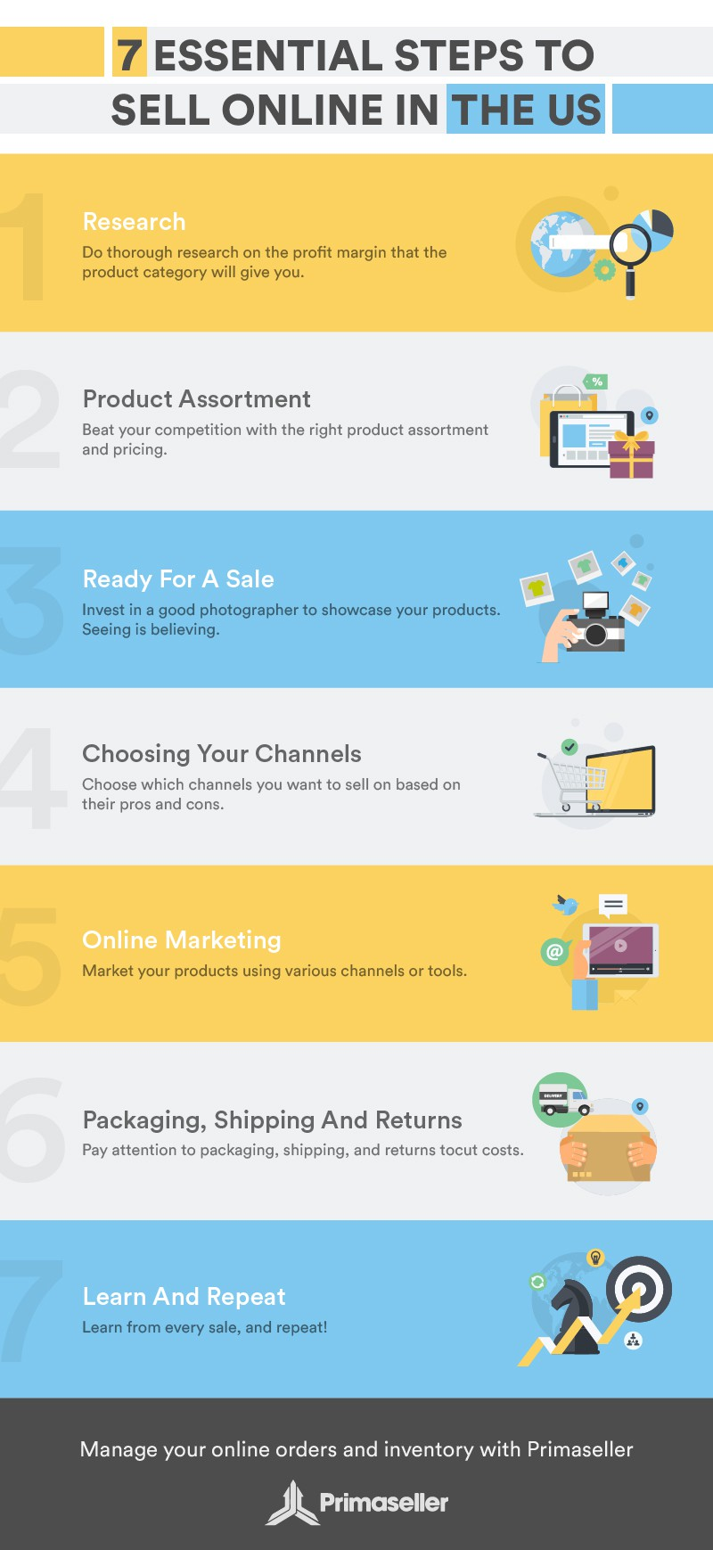 7 steps to sell online in the US