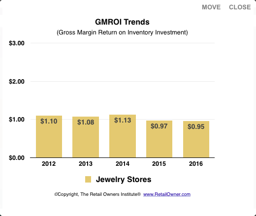GMROI trends for jewelry stores