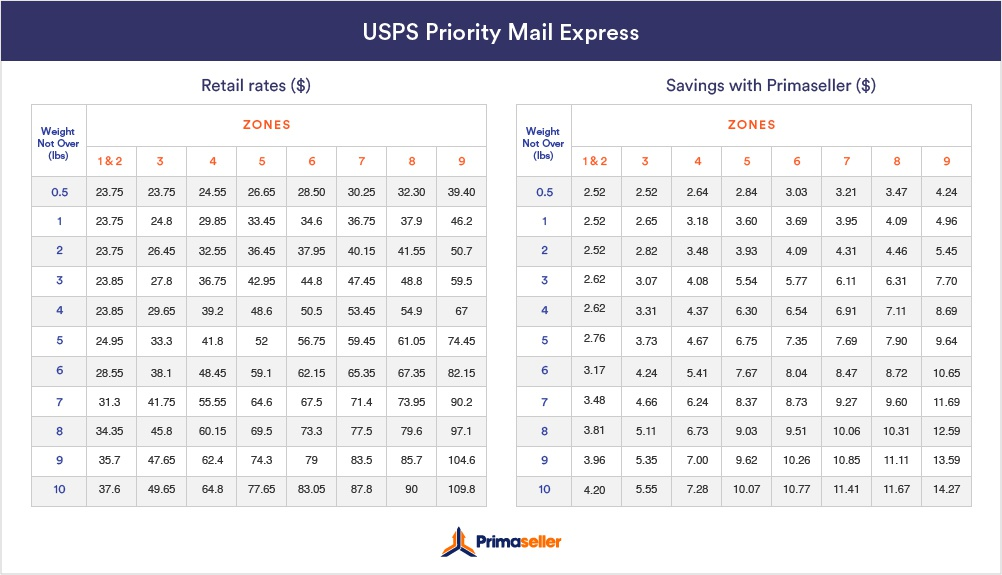 USPS Priority Mail Express rates