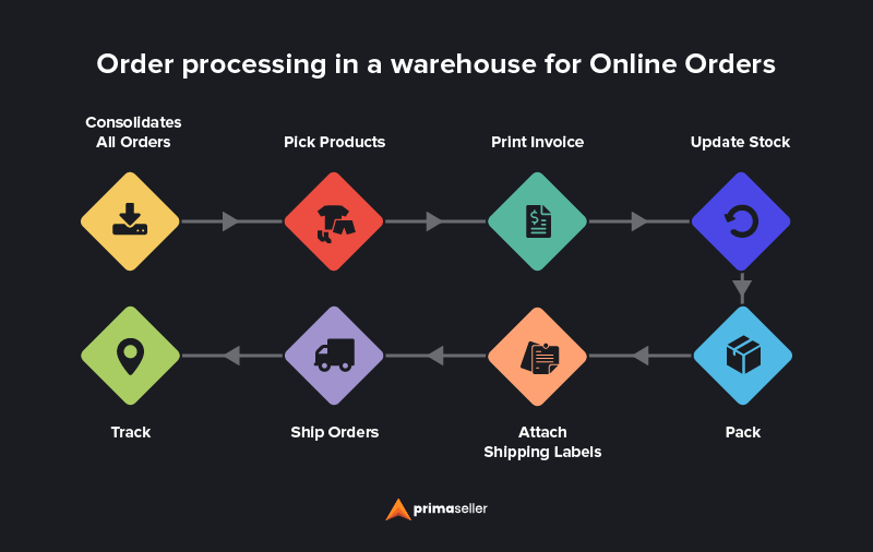 Online-order-processing-flow-in-a -warehouse