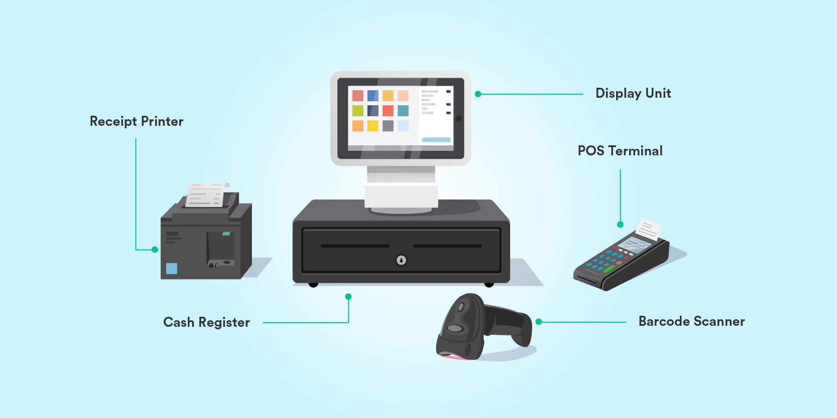 What is a POS? | Definitions, Examples, Types and Inventory