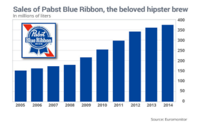 brands trusted by millennials - pabst graph