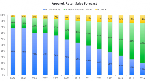 Apparel-Retail-Sales-Forecast