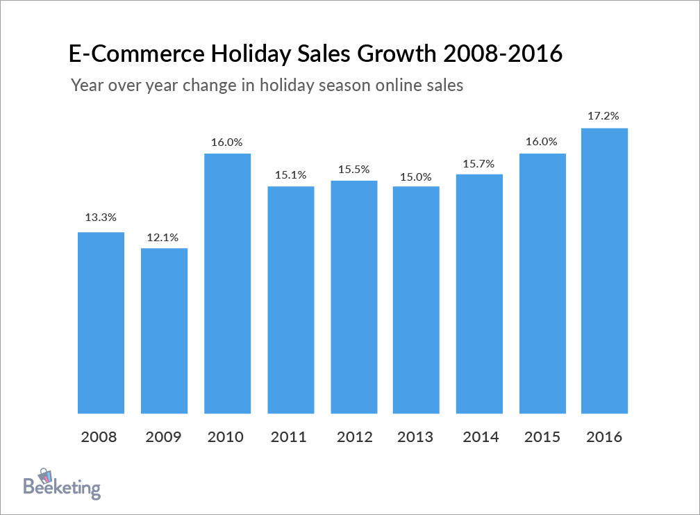 holiday-sales-trend1