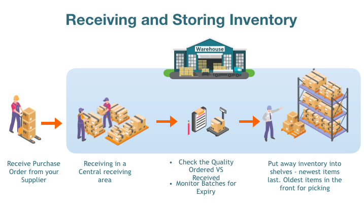 Receiving and storing inventory process