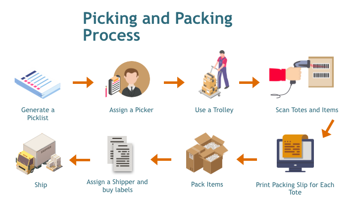 Picking and packing process