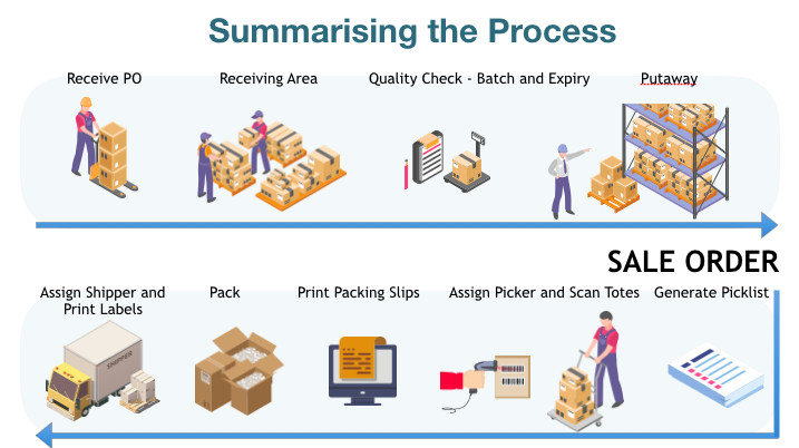 Shipping process summary